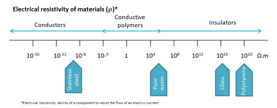 Picture to explain the ESD phenomenon with materials
