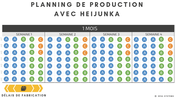 Heijunka example, production schedule with heijunka