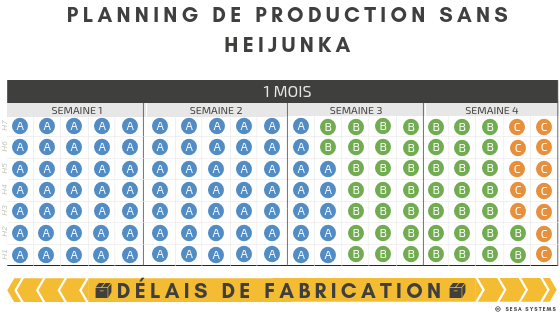 Heijunka example, production schedule without heijunka
