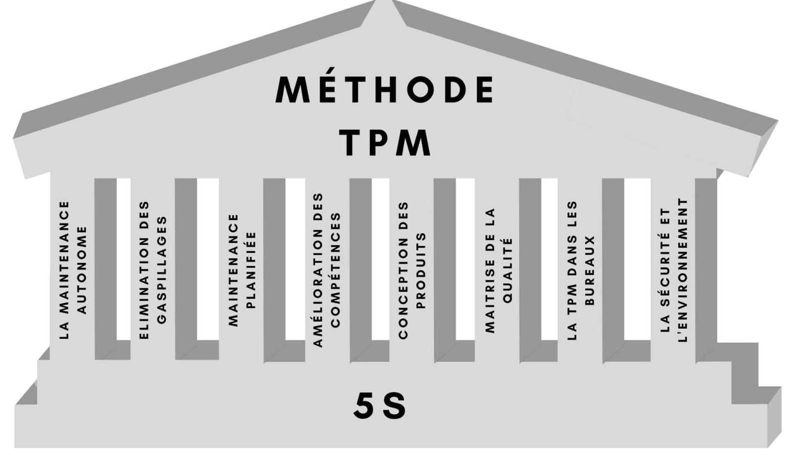 The 8 pillars of Lean Manufacturing with TPM and 5S